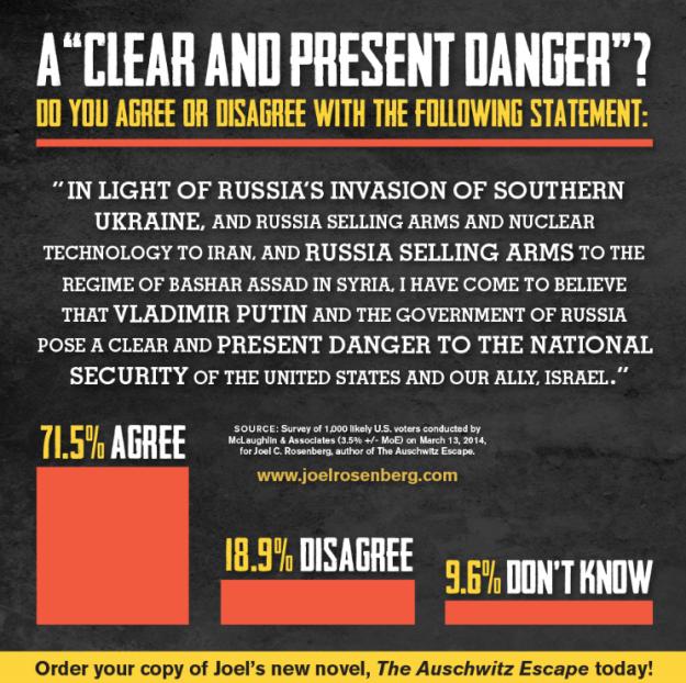 MEME-Putin-clearandpresentdanger