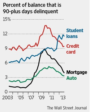 Student Loan Bubble