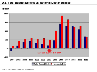 National Debt and Deficit 2007-2013