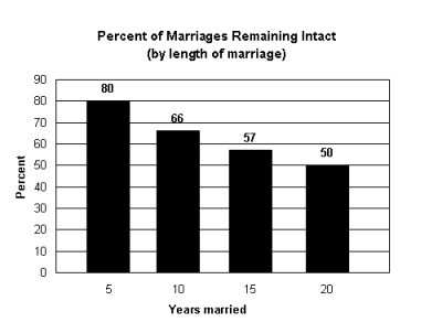 % of Marriages Remaining Intact