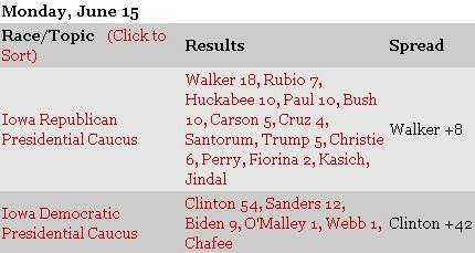 Iowa Republican Primary Poll