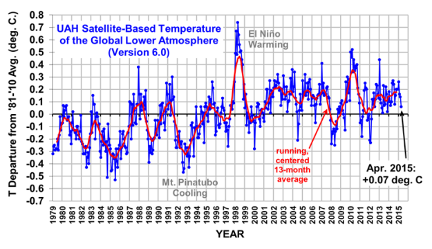 Atmospheric temperature measurements though April 2015