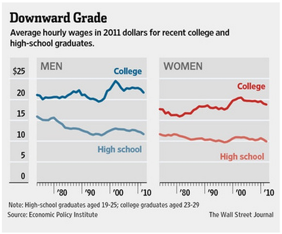 Students are learning less and less of value at college