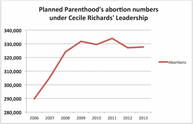 How many abortions does Planned Parenthood perform?