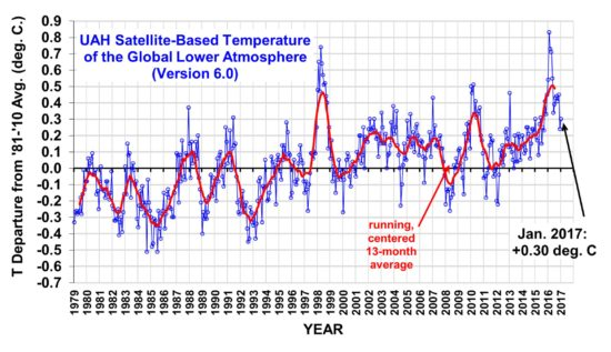 Satellite-based measurements of global temperature
