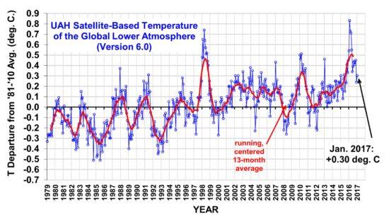 Satellite-based measurements of global temperature
