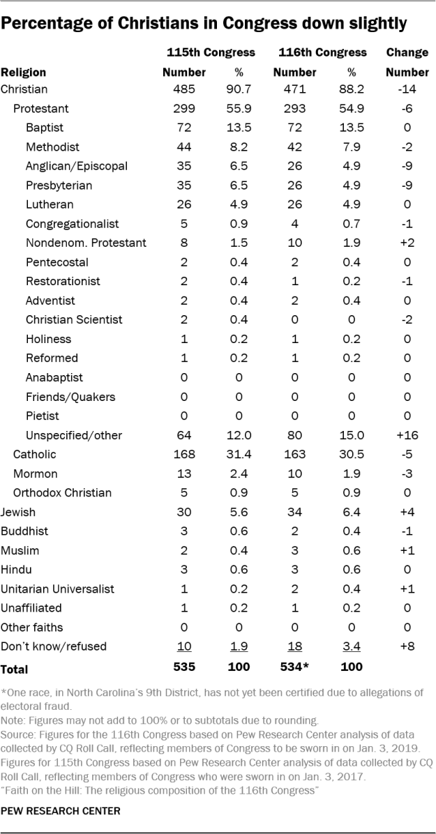 Percentage of Christians in Congress down slightly