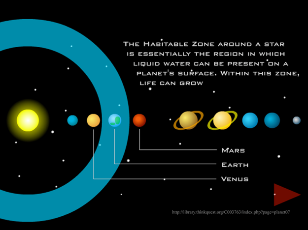 The Circumstellar Habitable Zone, where liquid water could potentially exist