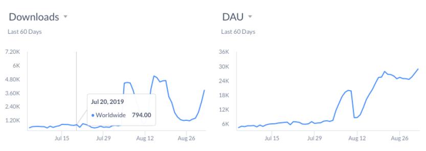 Apptopia download and daily average user estimates