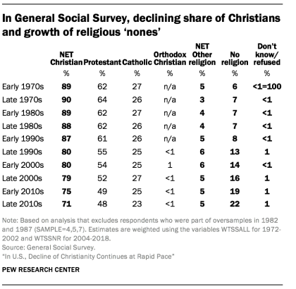 In General Social Survey, declining share of Christians and growth of religious 'nones'