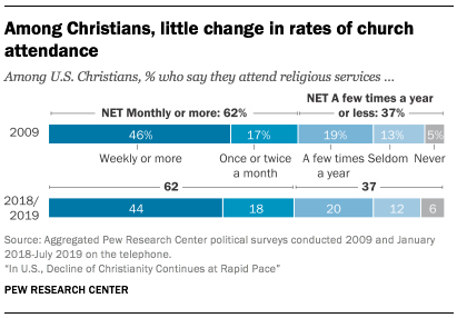 Among Christians, little change in rates of church attendance