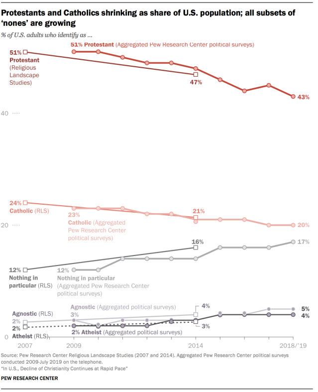 Protestants and Catholics shrinking as share of U.S. population; all subsets of 'nones' are growing