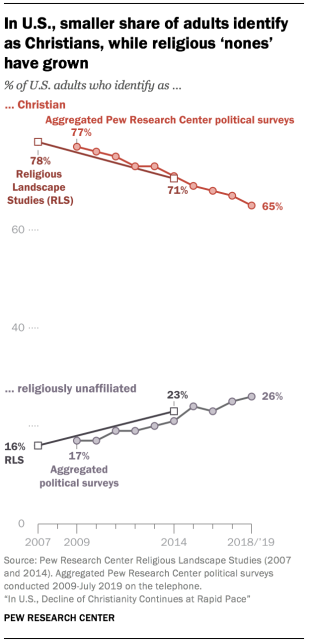 In U.S., smaller share of adults identify as Christians, while religious 'nones' have grown