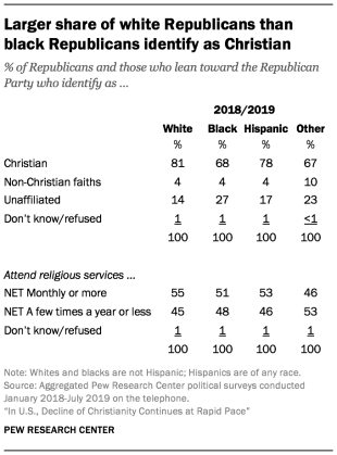Larger share of white Republicans than black Republicans identify as Christian