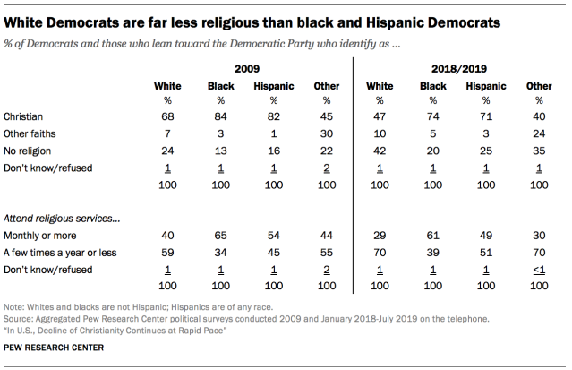 White Democrats are far less religious than black and Hispanic Democrats