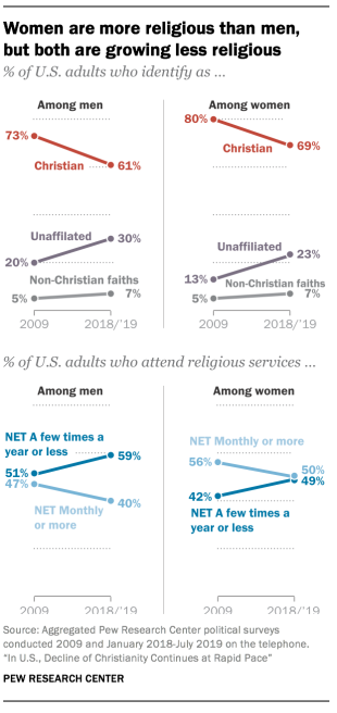Women are more religious than men, but both are growing less religious